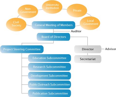 SSC organization chart