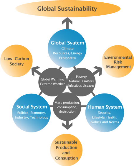 Global, Social and Human System Structuring Map